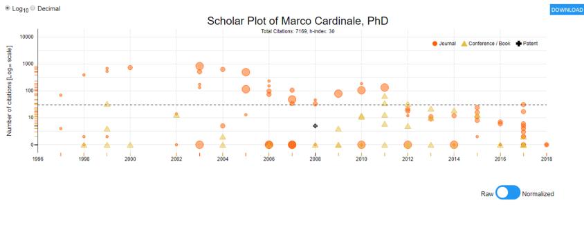 MC Scholar plot